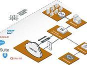 Fortinet continúa ganando terreno mercado SD-WAN