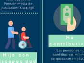 ¡Mañana suben pensiones! (Incluye infografía)