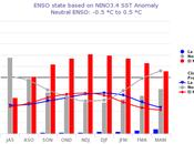 Modelos meteorológicos sugieren déficit lluvias Venezuela desde último trimestre 2018 tomando cuenta posible consolidación Niño