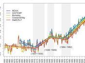 Evolución temperaturas anómalas país (1880-2017) @NASA
