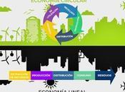Hacia economia Moebius: fundiendo circular tecnologías exponenciales