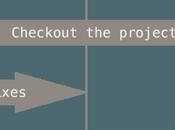 Aprendiendo GIT. Primeros pasos