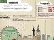 Sistema educativo Reino Unido #infografia #infographic #education