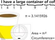 Mnemotecnia número café