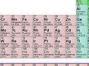 pequeño recorrido tabla periódica
