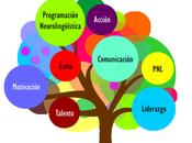 PNL, Programación Neurolingüística