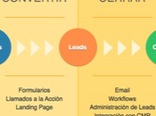Todo debes saber sobre Inbound Marketing