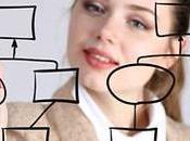 Diseño organizacional: ¿Qué sentido tiene dibujar Organigrama?.