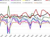 AleaSoft: precio mercado MIBEL sube esta semana, pero resto Europa mucho