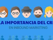 importancia Inbound Marketing.