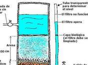 Cómo hacer filtro purificador agua casero