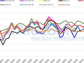 AleaSoft: precios mercados vuelven subir bajar temperaturas producción eólica