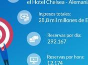 SiteMinder alcanza millones reservas hoteleras 2019