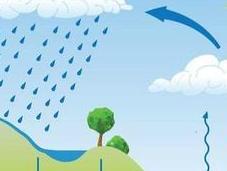 ciclo agua. Esquema explicación