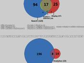 Infografía: Profesionales Certificados Adwords Analytics Argentina