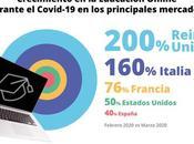 menores dedicaron cinco veces tiempo apps educativas redes sociales, según Qustodio