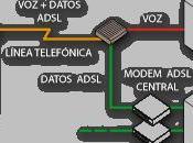 como funciona ADSL