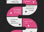 Diario aprendizaje #Tutor_INTEF/Diseño tarea