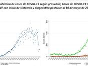 Últimos datos Carlos III: contagios, hospitalizados, UCIs fallecimientos cercanos CERO. SIGUEN MINTIENDO