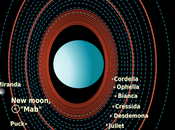 Enciclopedia completa Urano