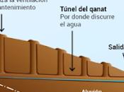 Qanats, canales subterráneos