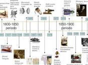 progreso científico segunda fase revolución industrial