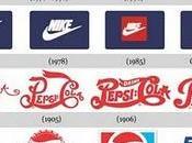 Evolución logos marcas famosas Mundo