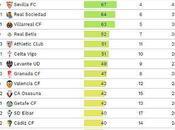 Sevilla terminará LaLiga 20/21 puestos Champions según CIES Football Observatory