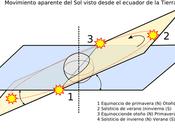 equinoccio Primavera nuestro hemisferio. declinación solar comenzará incidir perpendicularmente Venezuela ello incrementan temperaturas
