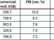 Decrecimiento Economía Peruana Primeros meses 2011