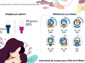 Compras través dispositivos móviles para madres, según Adsmovil Adcolony