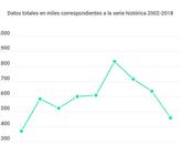 Estudio estadístico bibliotecas España