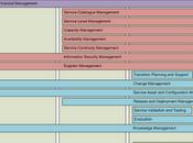 Procesos ITILv3 encuadrados ciclo vida