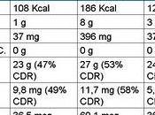 ¿Las conservas pescado mantienen omega3?