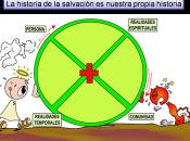 Presentación power point: etapas historia salvación
