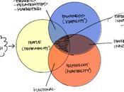 Innovación Design Thinking. innovación direccionada