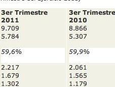 9.709 millones euros para Inditex