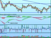 Bankinter, buscando patrones Trading