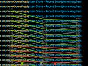 iPhone ayuda reducir diferencia Android EE.UU