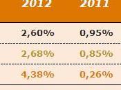 Resultados carteras inversión Enero 2012