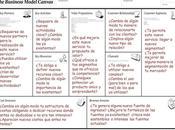Lienzo análisis modelo negocio como herramienta Service Design