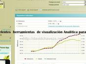 Diez excelentes herramientas visualización Analítica para twitter