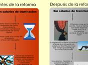 Infografia: secretos reforma laboral salarios tramitación
