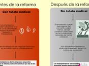 Infografia: secretos reforma laboral eliminación tutela sindical